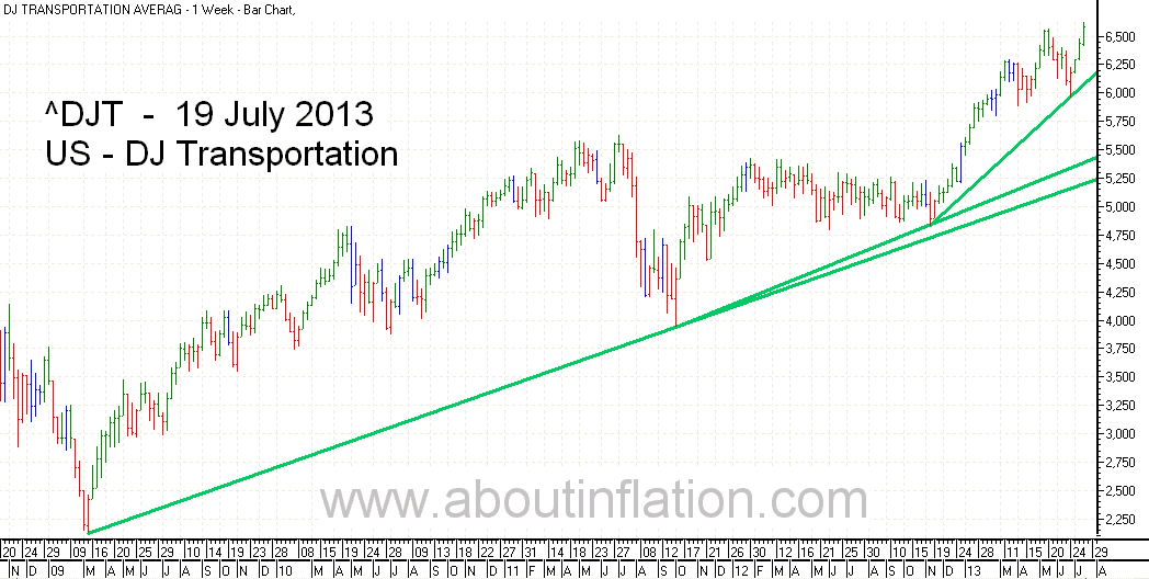 DJ Transportation Index bar chart - 19 July 2013