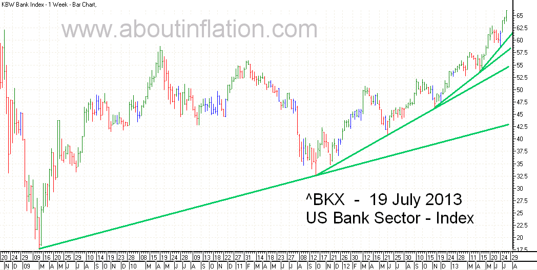 US - Bank Sector bar chart - 19 July 2013