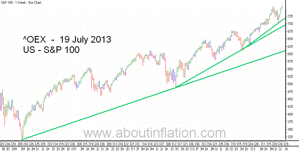 S & P 100 Index bar chart - 19 July 2013