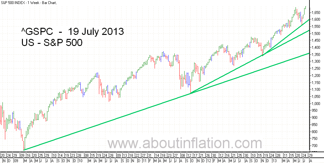 S & P 500 Index bar chart - 19 July 2013