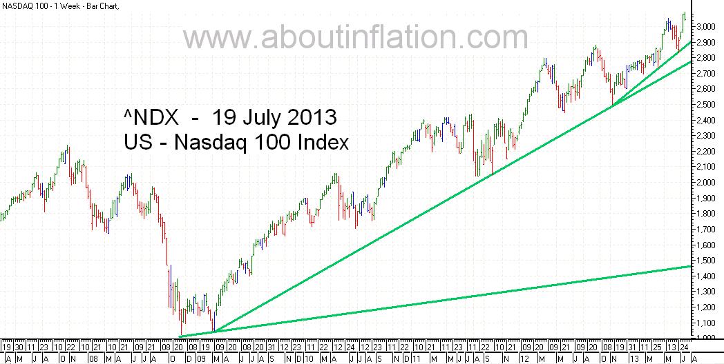 Nasdaq 100 Index bar chart - 19 July 2013