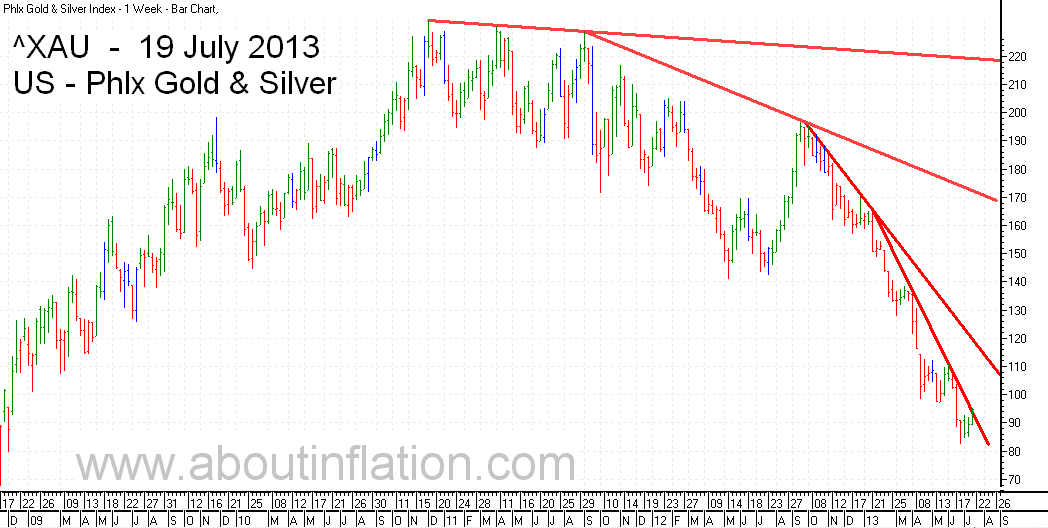 Philadelphia Gold and Silver Index bar chart -  19 July 2013