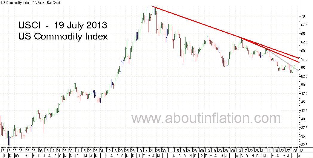 US - Commodity Index bar chart - 19 July 2013