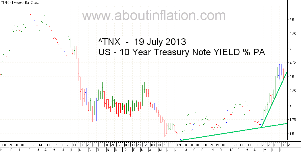 US  10 Year Treasury Note Yield bar chart - 19 July 2013