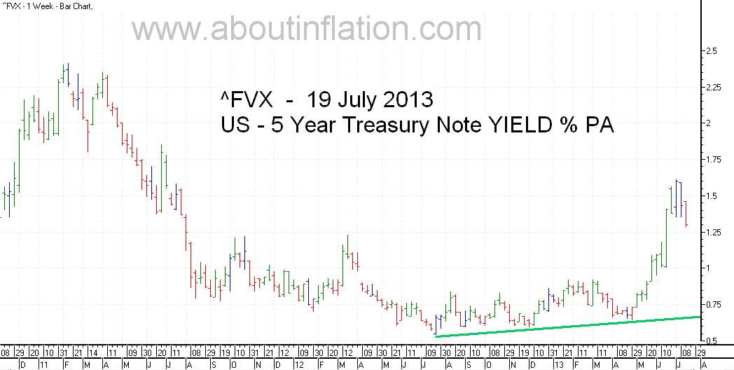 US  5 Year Treasury Note Yield bar chart - 19 July 2013