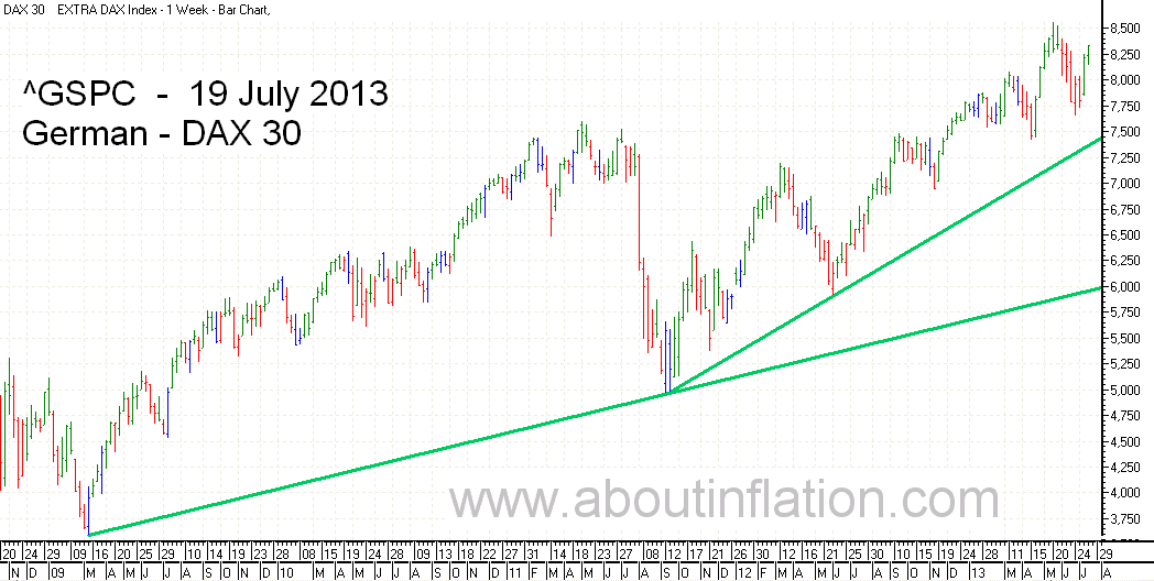 DAX 30 Index bar chart -  19 July 2013 - DAX 30 Index Balkendiagramm
