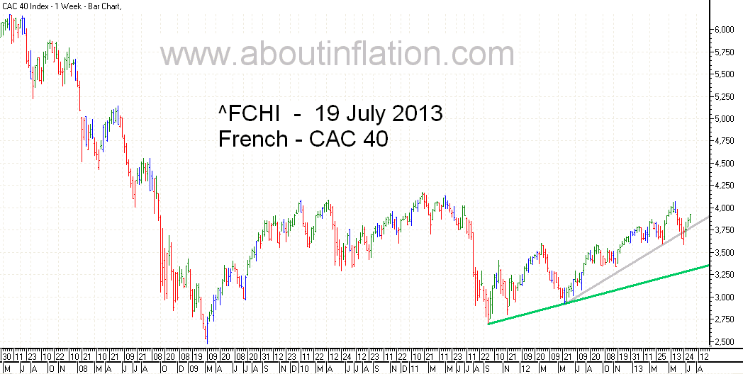 CAC 40 Index Trend Line - bar chart -  19 July 2013 - CAC 40 indice de graphique à barres