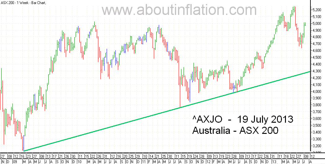 ASX 200 Index Trend Line - bar chart - 19 July 2013