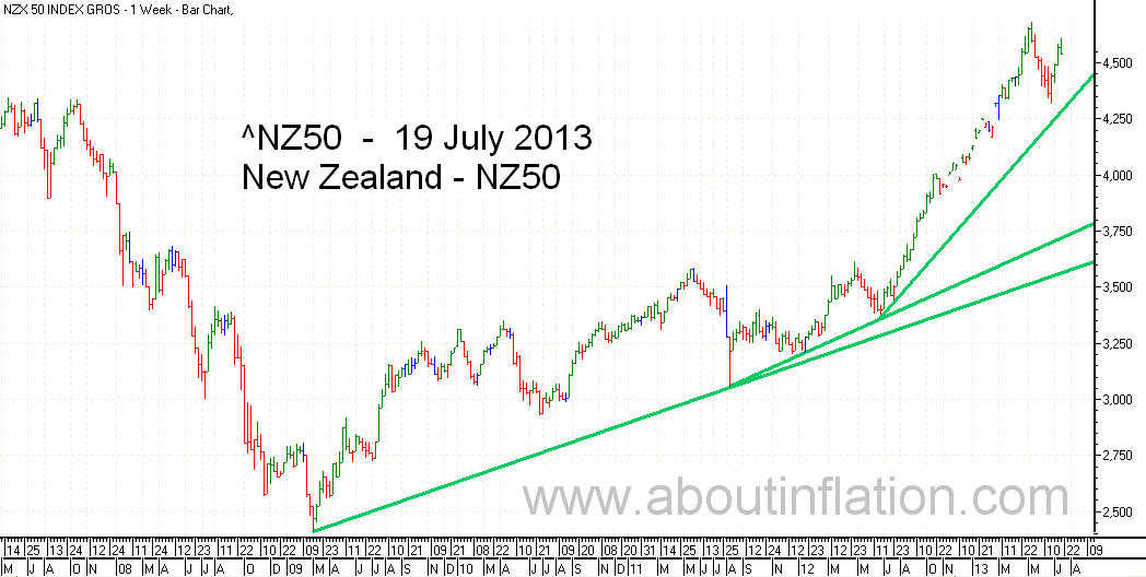 NZ 50 Index Trend Line - bar chart - 19 July 2013