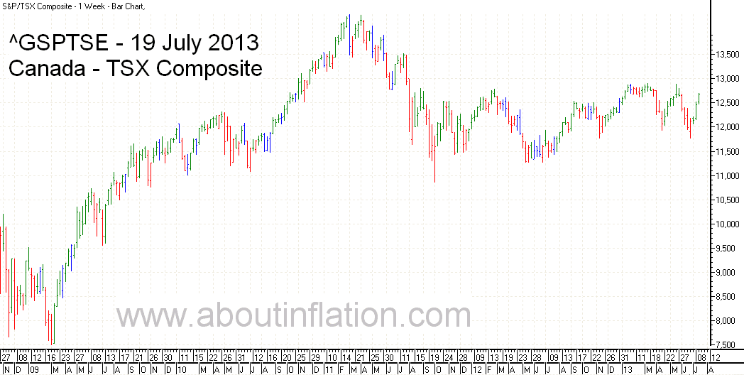 TSX Composite Index Trend Line - bar chart - 19 July 2013 - TSX Composite indice de graphique à barres