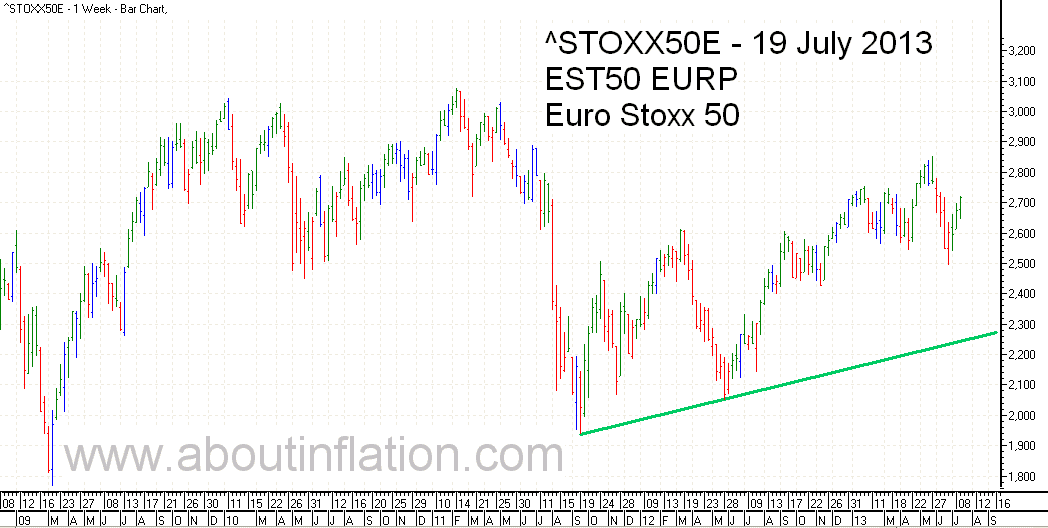 Euro Stoxx 50 Index Trend Line - bar chart - 19 July 2013 - Euro Stoxx 50 Index Balkendiagramm