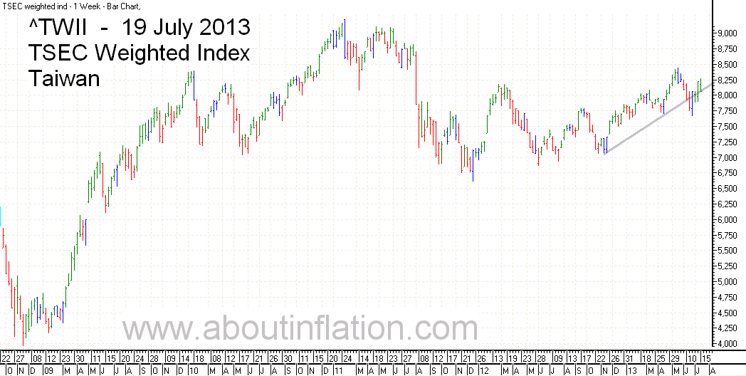 TWII  Index Trend Line - bar chart - 19 July 2013 - TWII 指数条形图