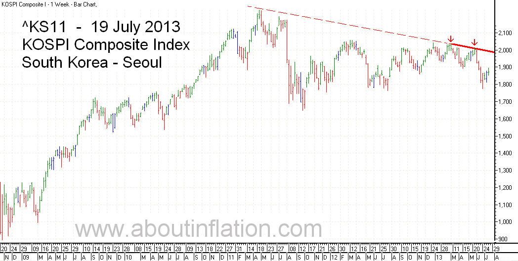 KS11  Index Trend Line bar chart - 19 July 2013 - KS11 인덱스 바 차트