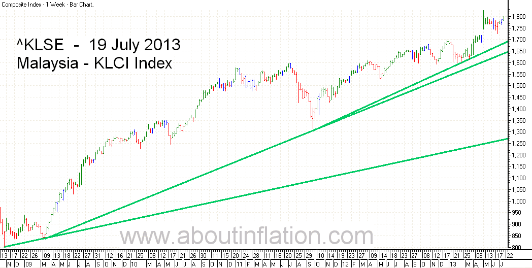 KLSE  Index Trend Line bar chart - 19 July 2013 - Indeks KLSE carta bar