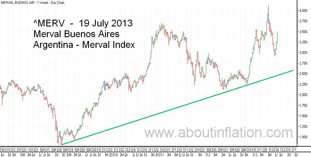 Merval  Index Trend Line bar chart - 19 July 2013 - Índice Merval de gráfico de barras