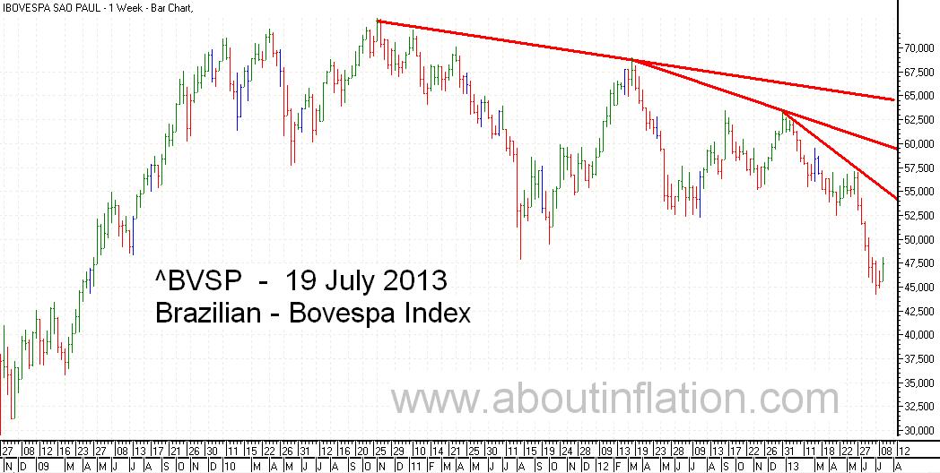 Bovesta  Index Trend Line bar chart - 19 July 2013 - Índice Bovespa gráfico de barras
