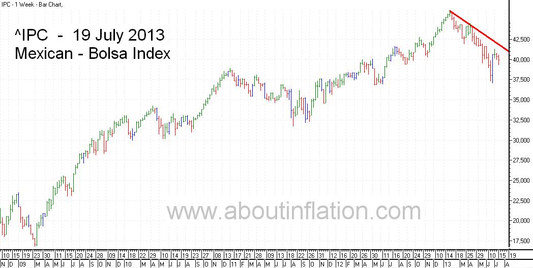 Bolsa  Index Trend Line bar chart - 19 July 2013 - Índice Bolsa de gráfico de barras