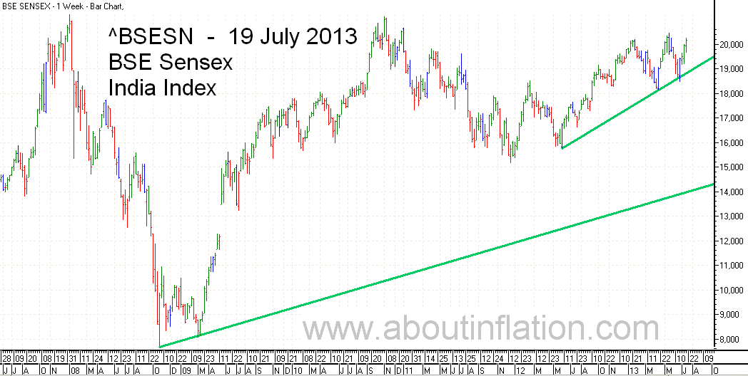 BSE Sensex  Index Trend Line bar chart - 19 July 2013
