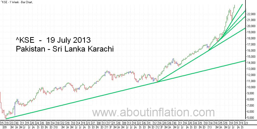 KSE  Index Trend Line bar chart - 19 July 2013 - பாக்கிஸ்தான் குறியீடு போக்கு வரி விளக்கப்படம்