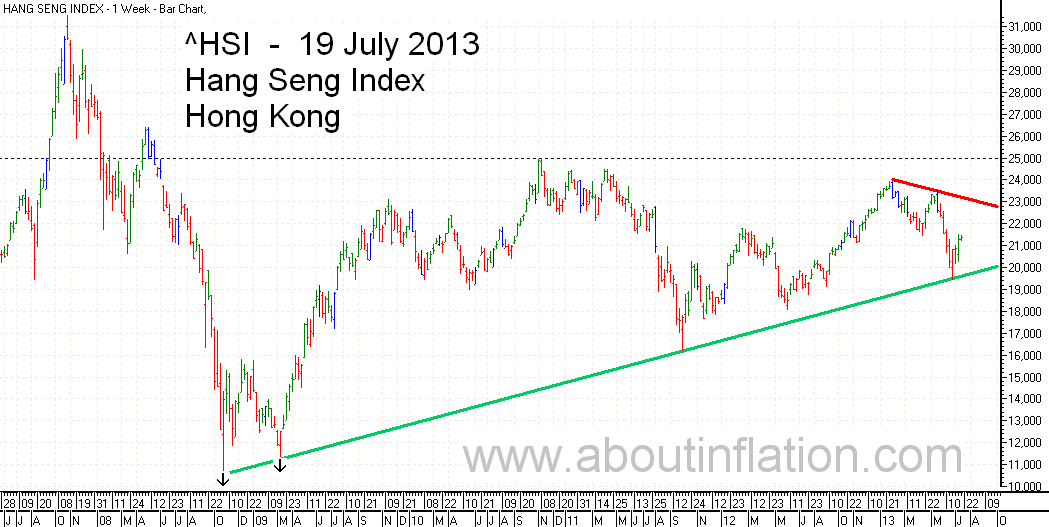 HSI Index Trend Line bar chart - 19 July 2013 HSI 指数条形图