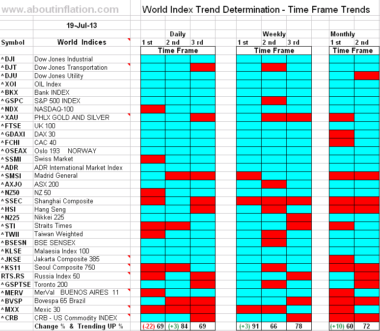 World Index Trend Determination - end of week 19 June 2011 - Time Frame Trends