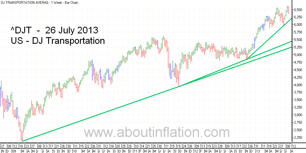 DJ Transportation Index TrendLine - bar chart - 26 July 2013