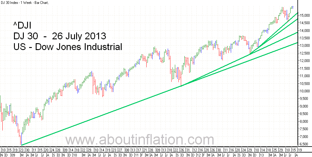 DJ 30 Index TrendLine - bar chart - 26 July 2013