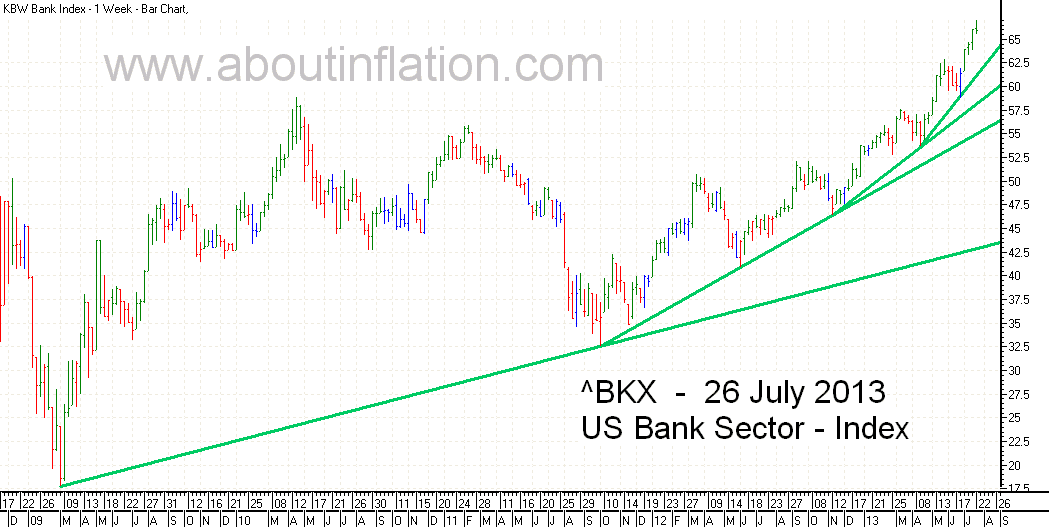 US - Bank Sector TrendLine - bar chart - 26 July 2013
