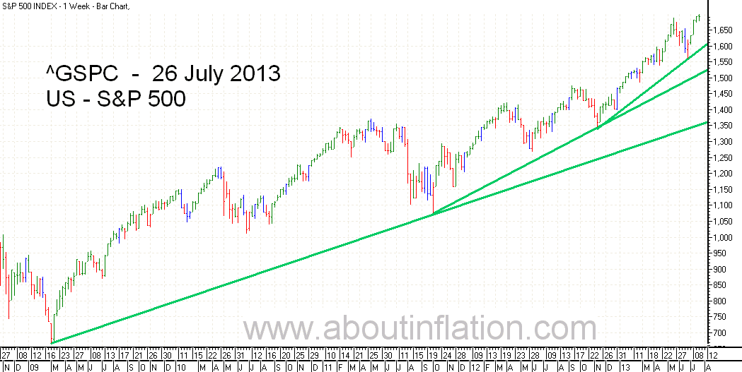 S&P 500 Index TrendLine - bar chart - 26 July 2013