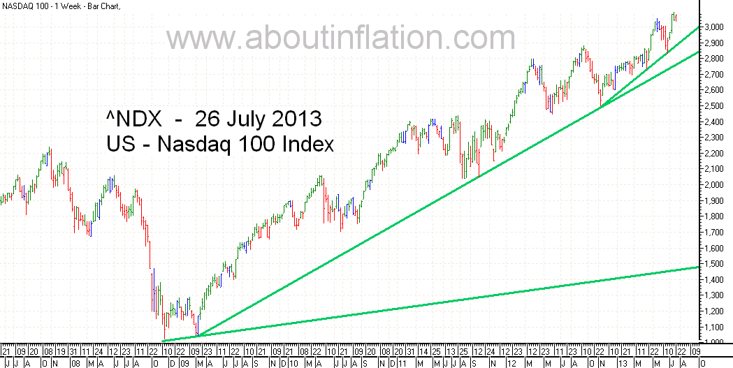 Nasdaq 100 Index TrendLine - bar chart - 26 July 2013