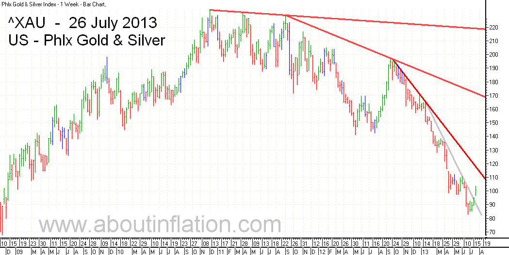 Philadelphia Gold and Silver Index TrendLine - bar chart -  26 July 2013 - ^XAU Trend Lines chart