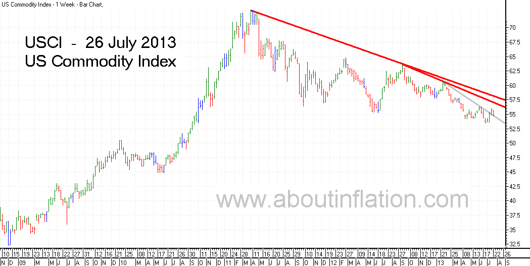 US - Commodity Index TrendLine - bar chart - 26 July 2013