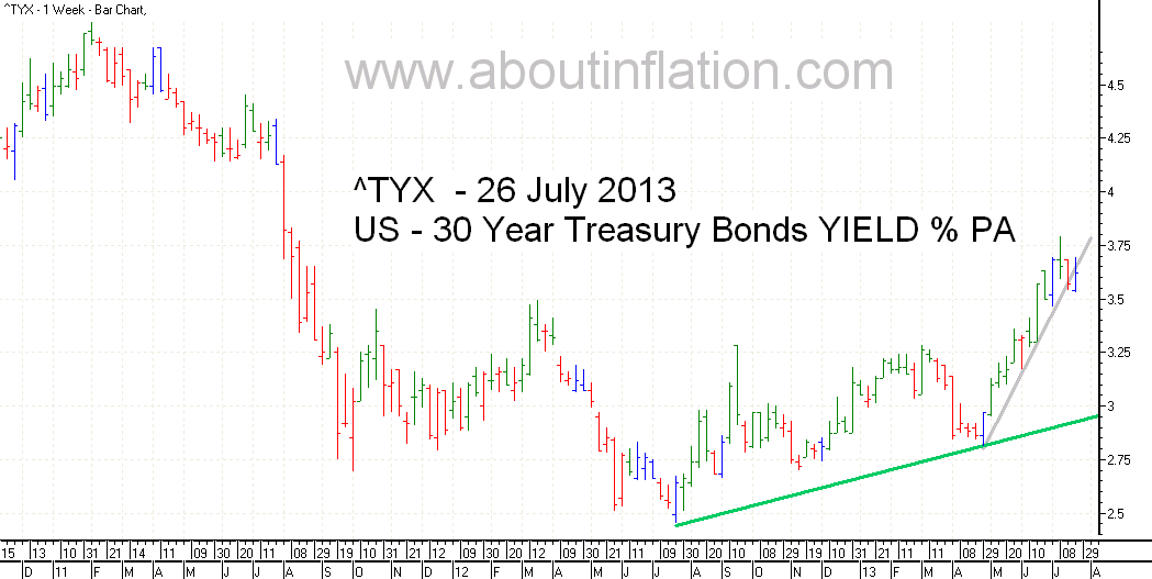 US  30 Year Treasury Bond Yield TrendLine - bar chart - 26 July 2013