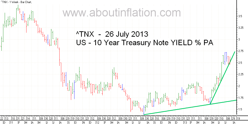 US  10 Year Treasury Note Yield TrendLine - bar chart - 26 July 2013