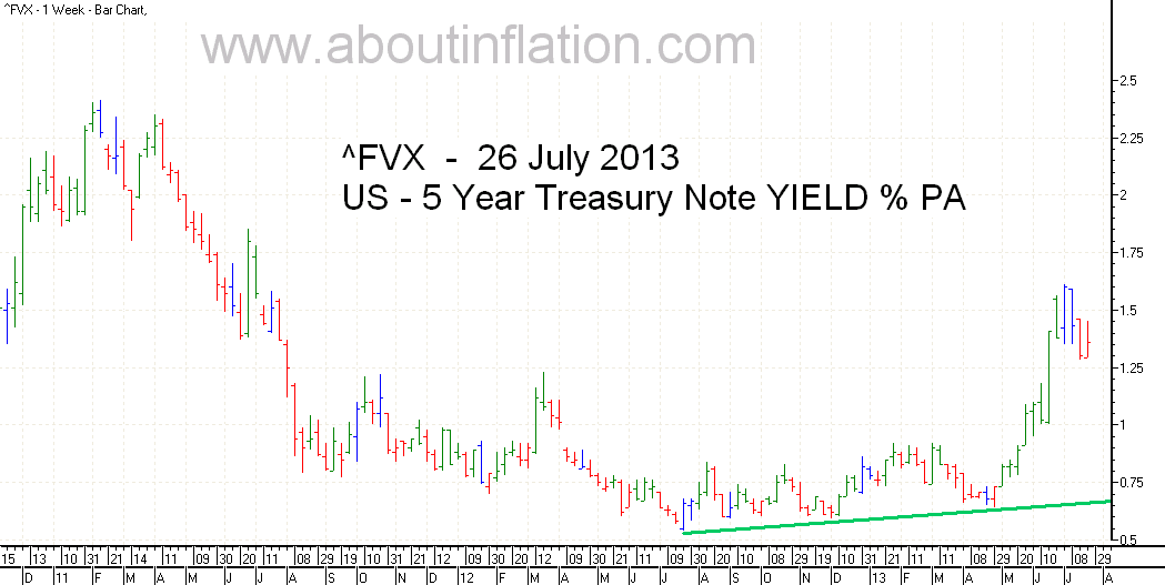 US  5 Year Treasury Note Yield TrendLine - bar chart - 26 July 2013