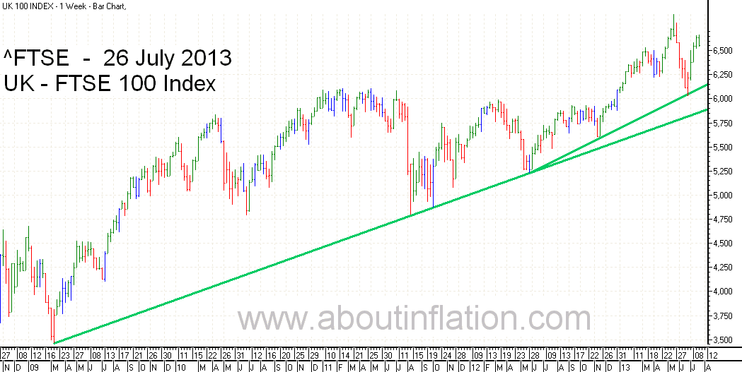 FTSE 100 Index TrendLine - bar chart - 26 July 2013