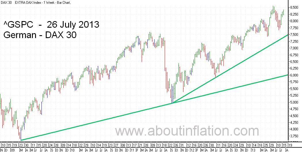 DAX 30 Index TrendLine - bar chart -  26 July 2013 - DAX 30 Index Balkendiagramm