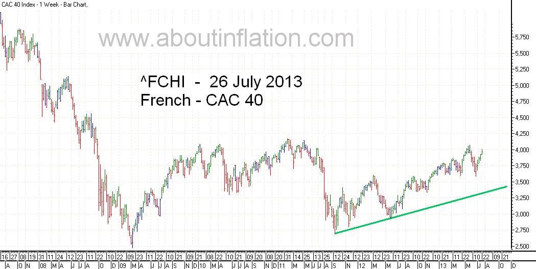 CAC 40 Index TrendLine - bar chart -  26 July 2013 - CAC 40 indice de graphique à barres