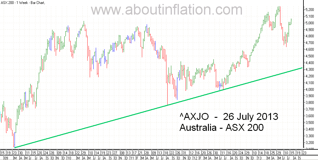 ASX 200 Index TrendLine - bar chart - 26 July 2013