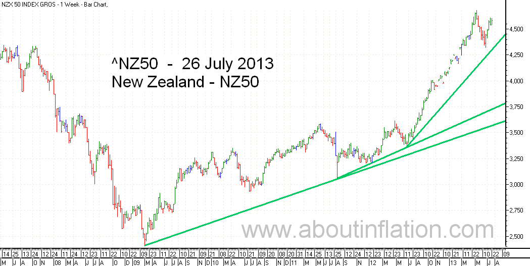NZ 50 Index TrendLine - bar chart - 26 July 2013