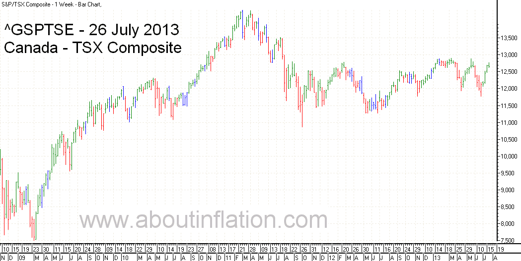 TSX Composite Index TrendLine - bar chart - 26 July 2013 - TSX Composite indice de graphique à barres