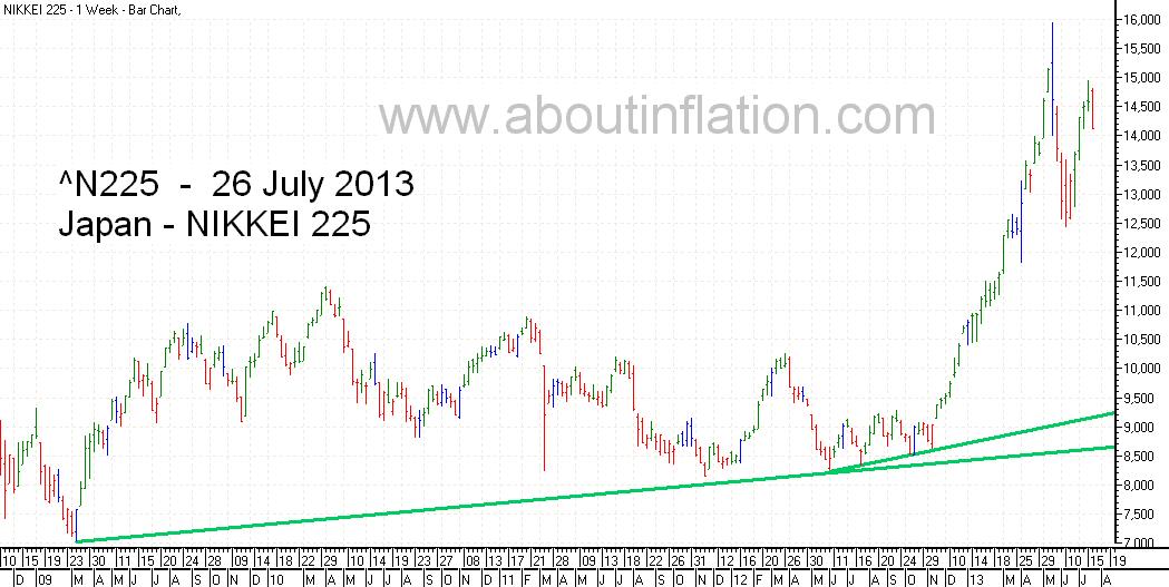 Nikkei 225 Index TrendLine - bar chart - 26 July 2013 - 日経225種平均株価の棒グラフ