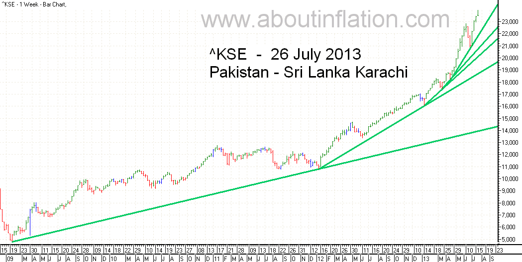 KSE  Index Trend Line bar chart - 26 July 2013 - பாக்கிஸ்தான் குறியீடு போக்கு வரி விளக்கப்படம்