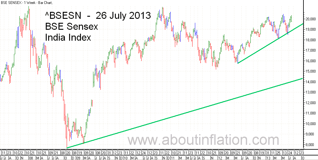 BSE Sensex  Index Trend Line bar chart - 26 July 2013