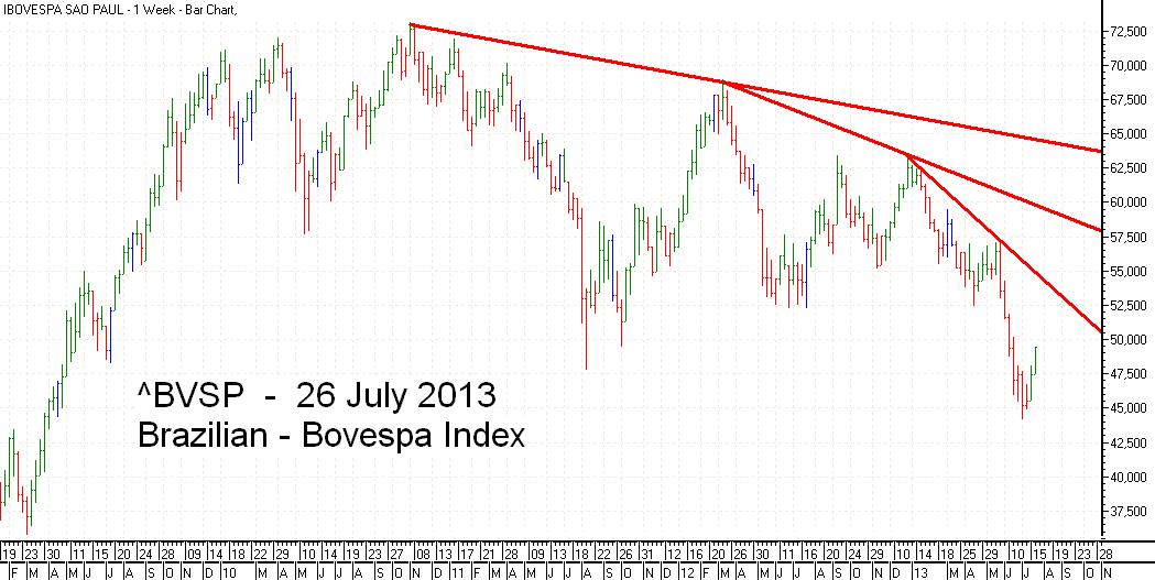 Bovesta  Index Trend Line bar chart - 26 July 2013 - Índice Bovespa gráfico de barras