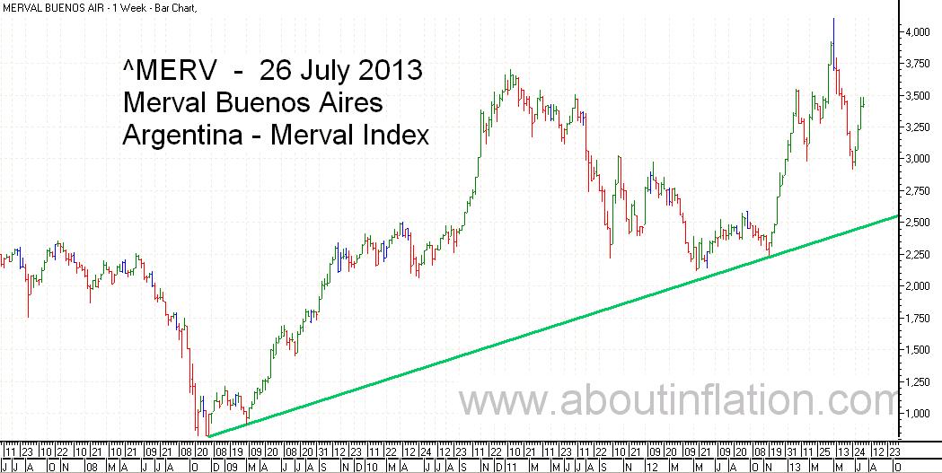 Merval  Index Trend Line bar chart - 26 July 2013 - Índice Merval de gráfico de barras