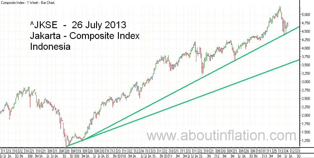 JKSE  Index Trend Line bar chart - 26 July 2013 - Indeks JKSE bar chart