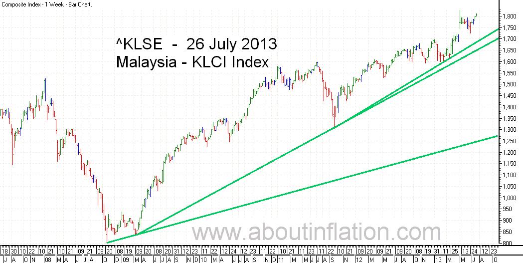 KLSE  Index Trend Line bar chart - 26 July 2013 - Indeks KLSE carta bar