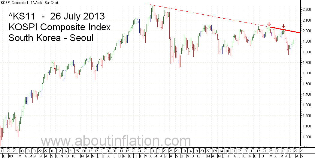 KS11  Index Trend Line bar chart - 26 July 2013 - KS11 인덱스 바 차트