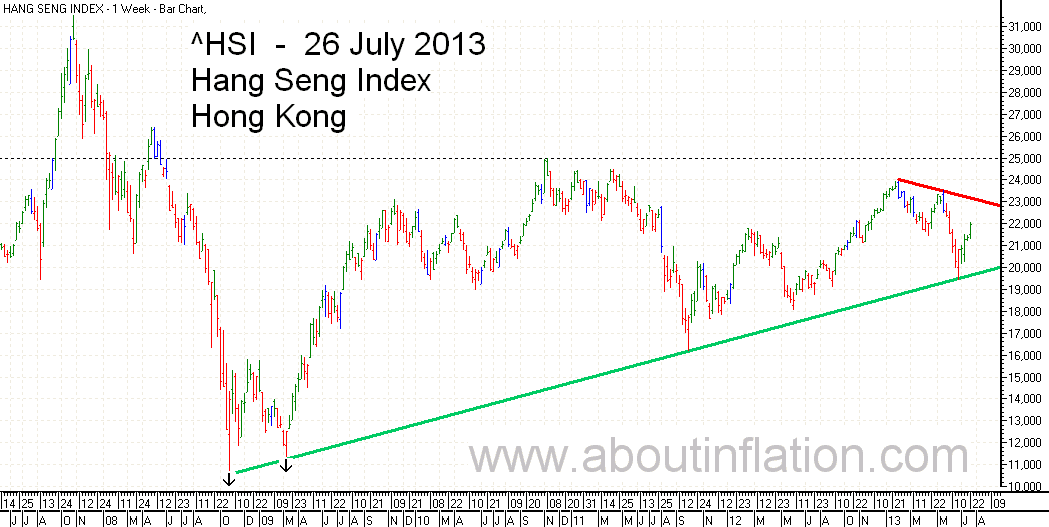 HSI Index Trend Line bar chart - 26 July 2013 HSI 指数条形图